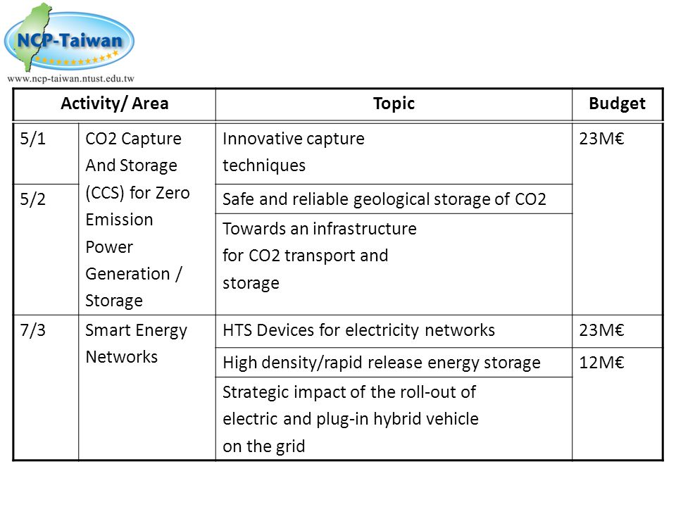 Activity/ Area Topic. Budget. 5/1. CO2 Capture. And Storage. (CCS) for Zero. Emission. Power.