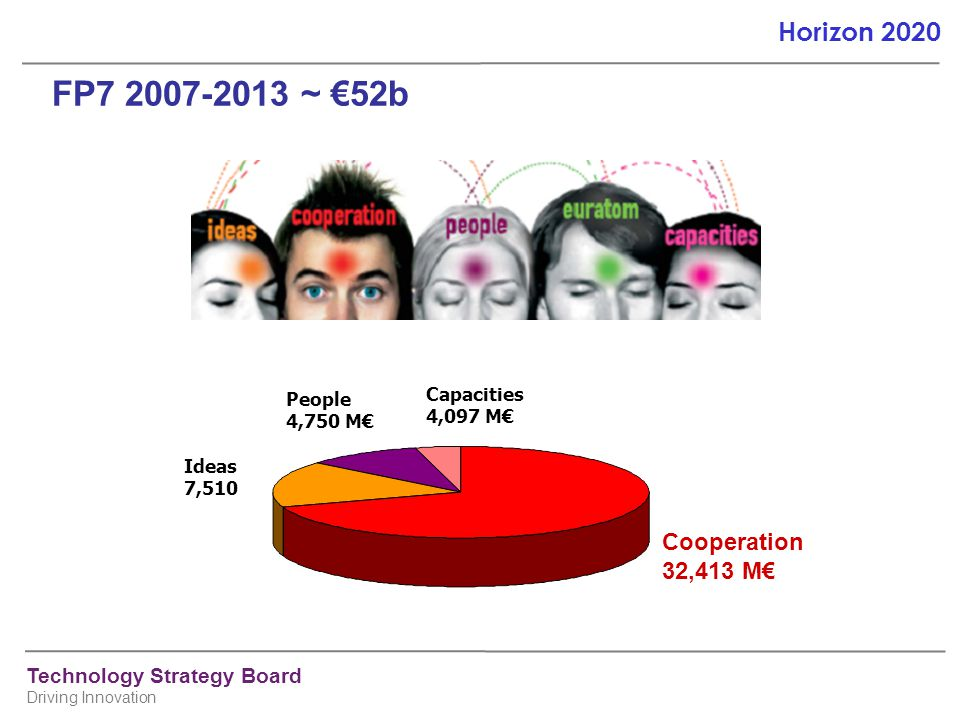 FP7 2007-2013 ~ €52b Cooperation 32,413 M€ Capacities 4,097 M€