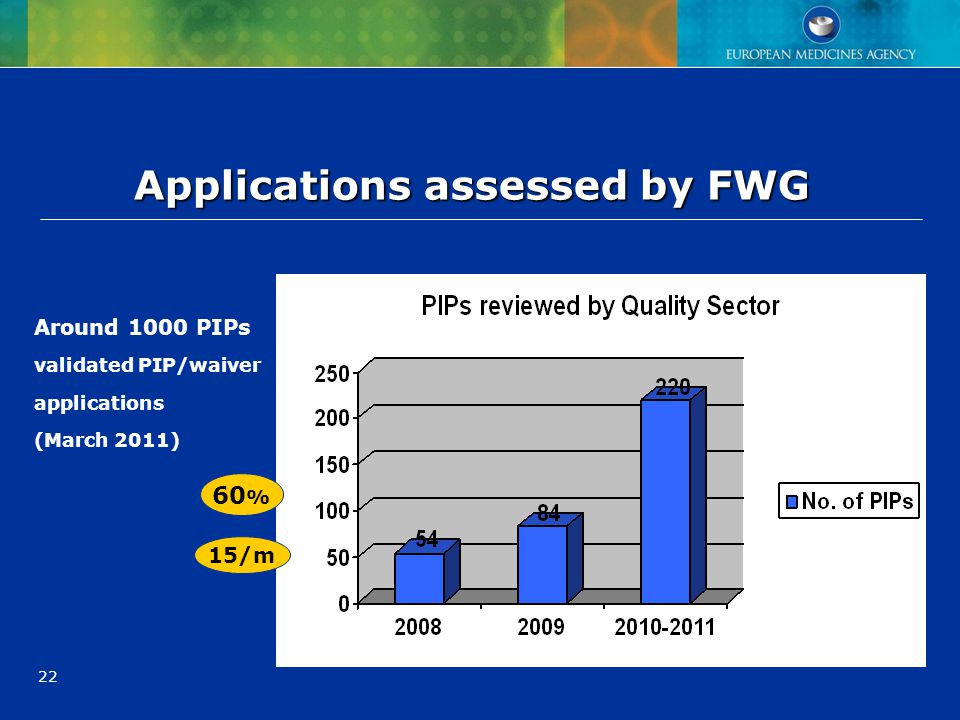 Applications assessed by FWG