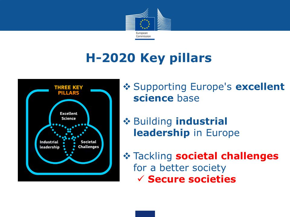H-2020 Key pillars Supporting Europe s excellent science base