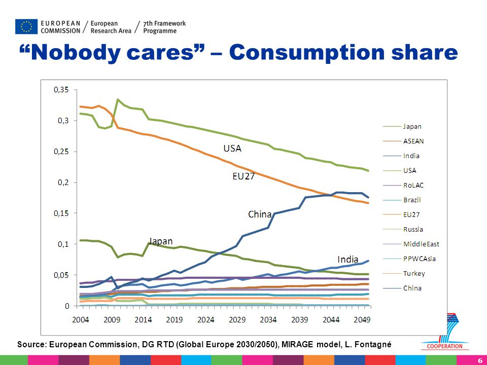 Nobody cares – Consumption share