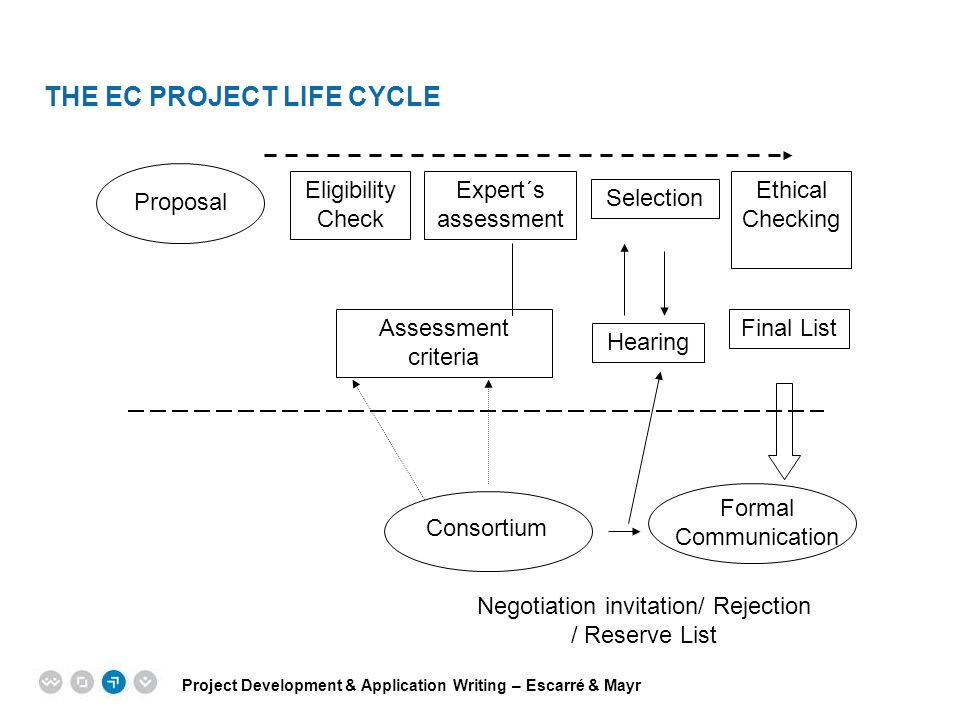 THE EC PROJECT LIFE CYCLE