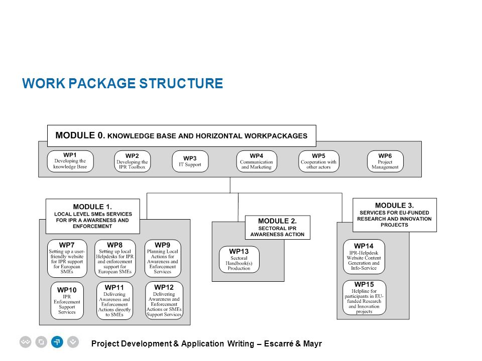 Work package structure