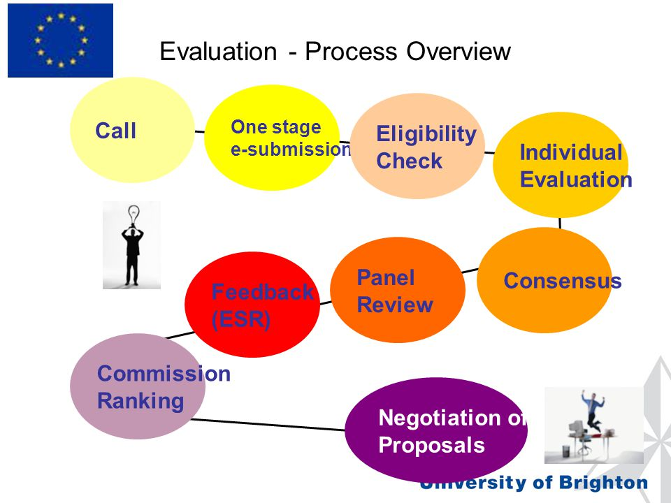 Evaluation - Process Overview