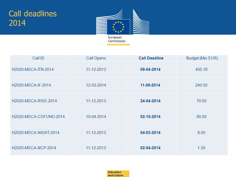 Call deadlines 2014 Call ID Call Opens Call Deadline Budget (Mio EUR)
