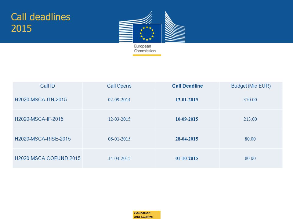 Call deadlines 2015 Call ID Call Opens Call Deadline Budget (Mio EUR)