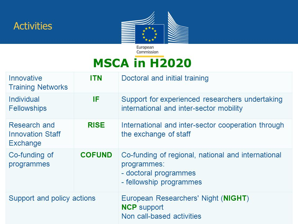 MSCA in H2020 Activities Innovative Training Networks ITN