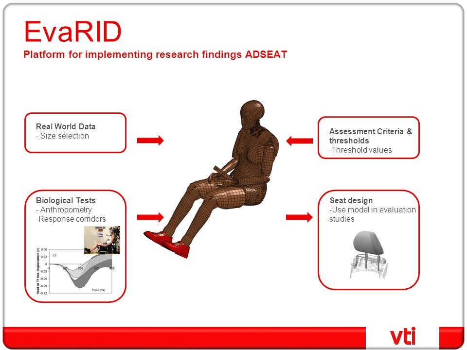 EvaRID Platform for implementing research findings ADSEAT