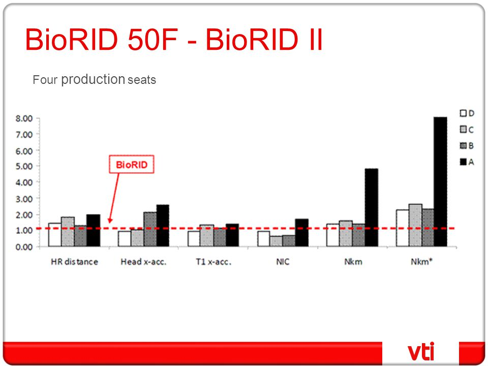 BioRID 50F - BioRID II Four production seats