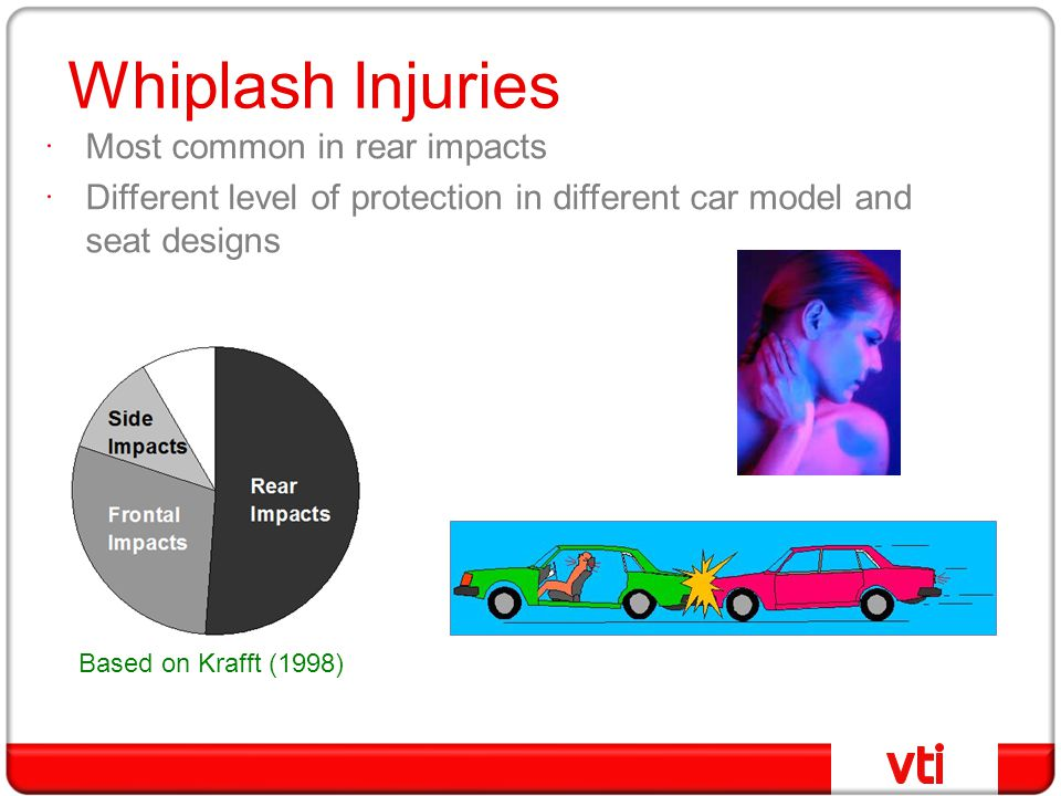 Whiplash Injuries Most common in rear impacts