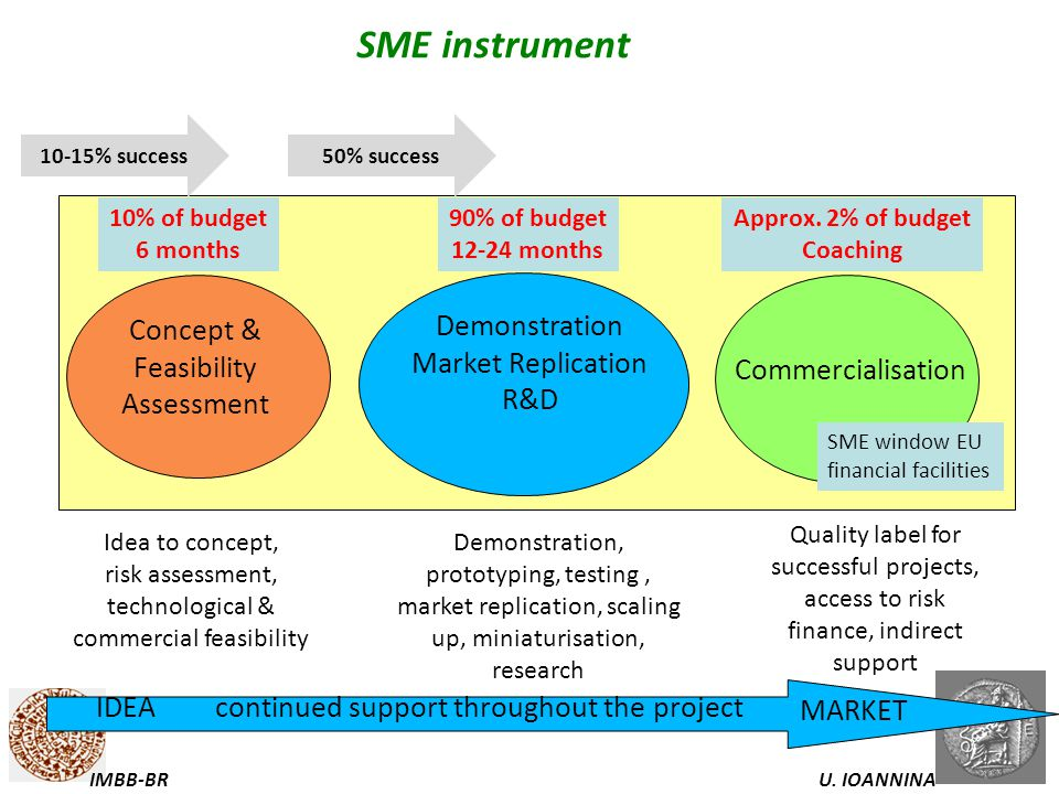 SME instrument Demonstration Concept & Feasibility Assessment