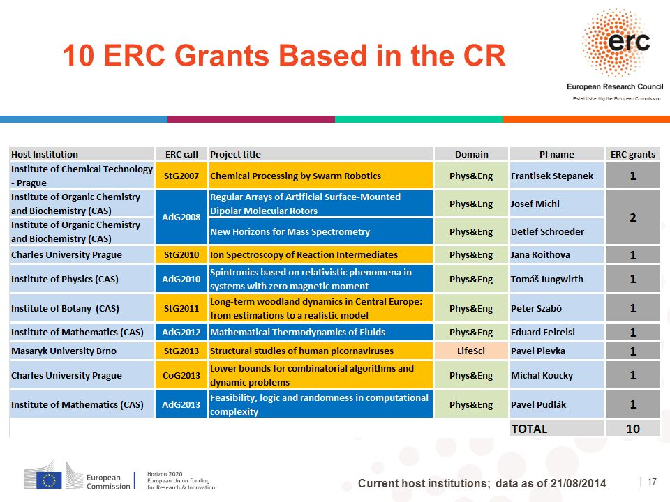10 ERC Grants Based in the CR