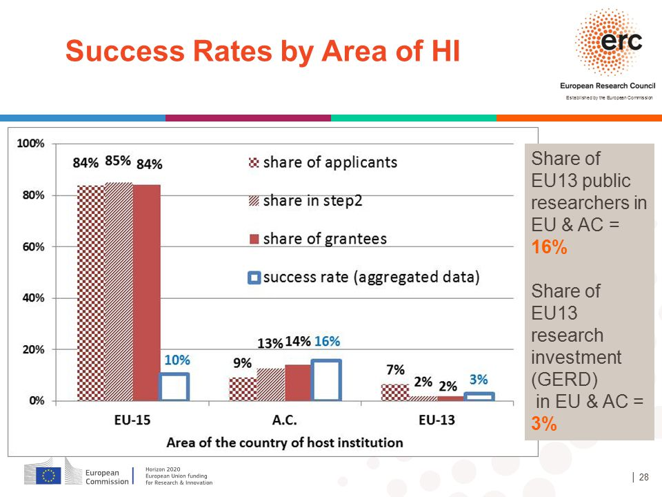 Success Rates by Area of HI
