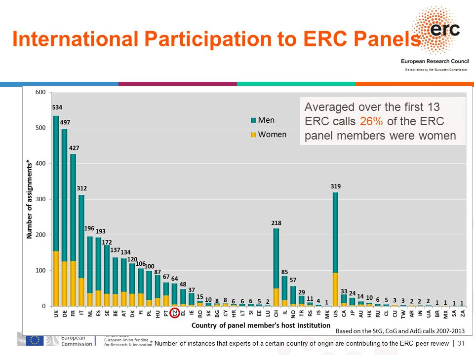 International Participation to ERC Panels
