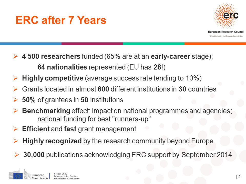 ERC after 7 Years 4 500 researchers funded (65% are at an early-career stage); 64 nationalities represented (EU has 28!)