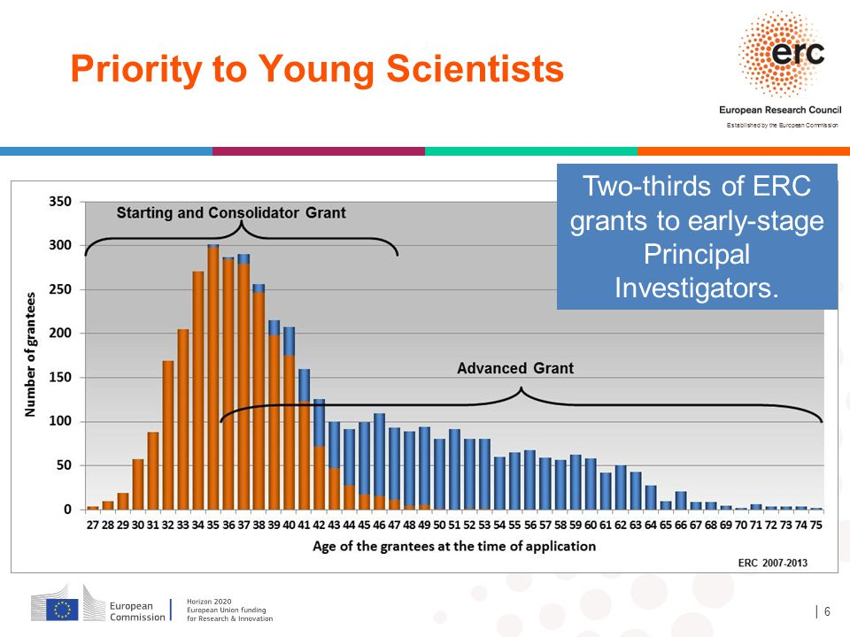 Two-thirds of ERC grants to early-stage Principal Investigators.
