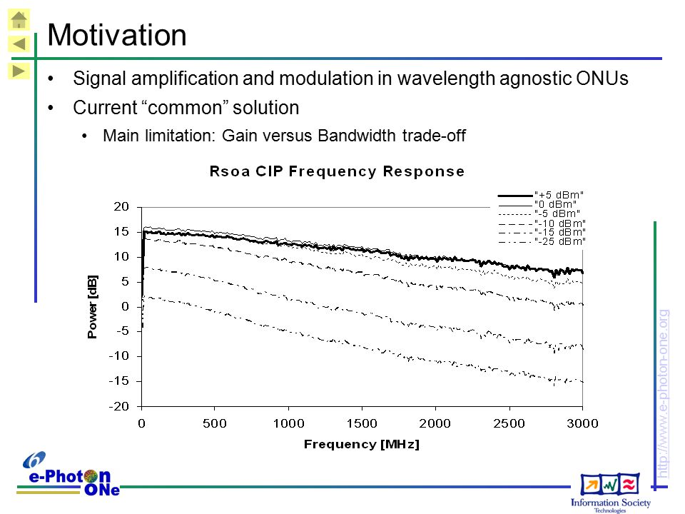 Motivation Signal amplification and modulation in wavelength agnostic ONUs. Current common solution.