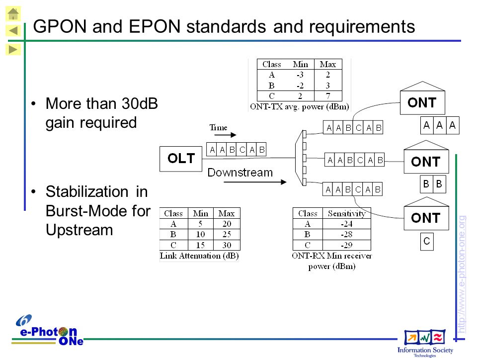 GPON and EPON standards and requirements