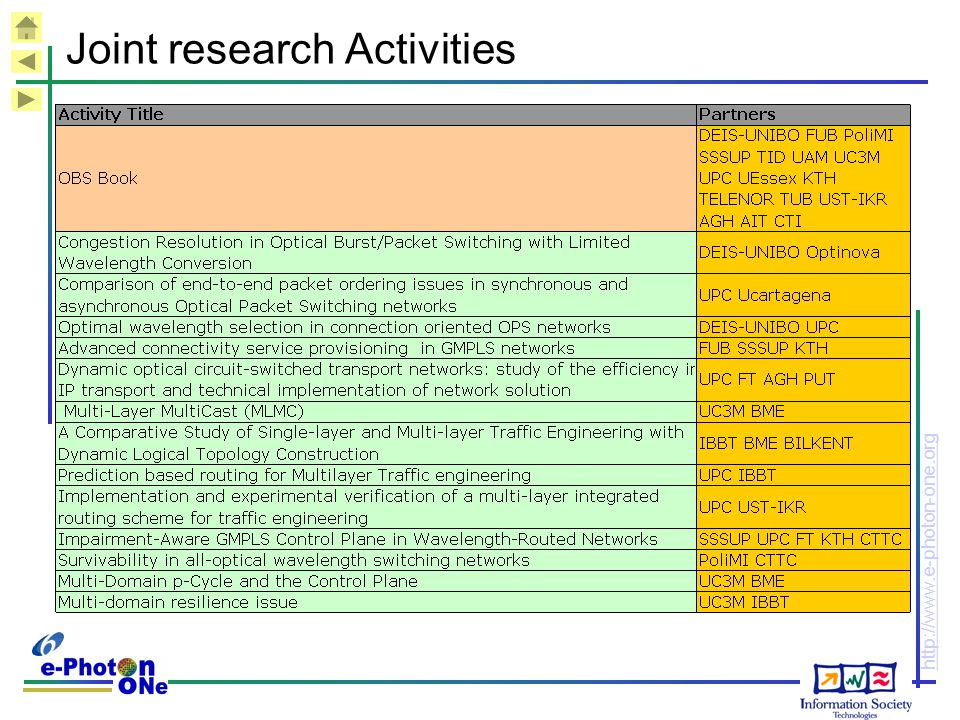 Joint research Activities
