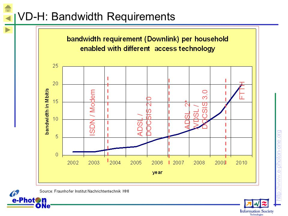 VD-H: Bandwidth Requirements