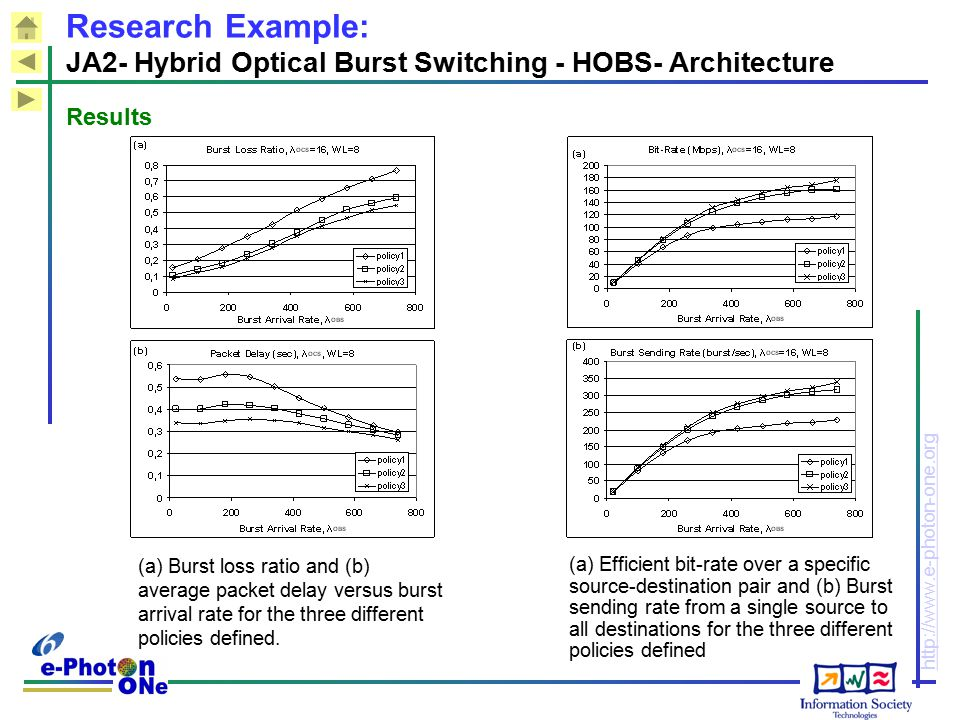 Research Example: JA2- Hybrid Optical Burst Switching - HOBS- Architecture