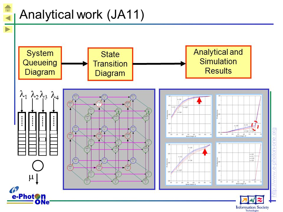 Analytical work (JA11) m l2 l1 l4 l3 Analytical and Simulation Results