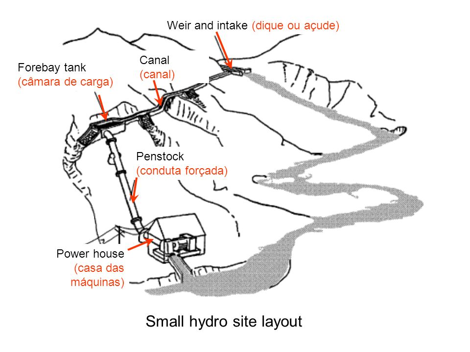 Small hydro site layout