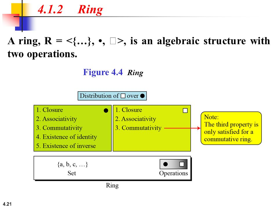 4.1.2 Ring A ring, R = <{…}, •, >, is an algebraic structure with two operations.