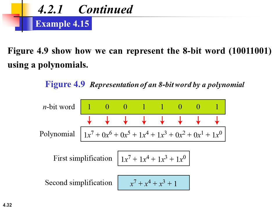 4.2.1 Continued Example Figure 4.9 show how we can represent the 8-bit word ( ) using a polynomials.