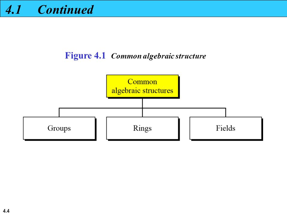 4.1 Continued Figure 4.1 Common algebraic structure