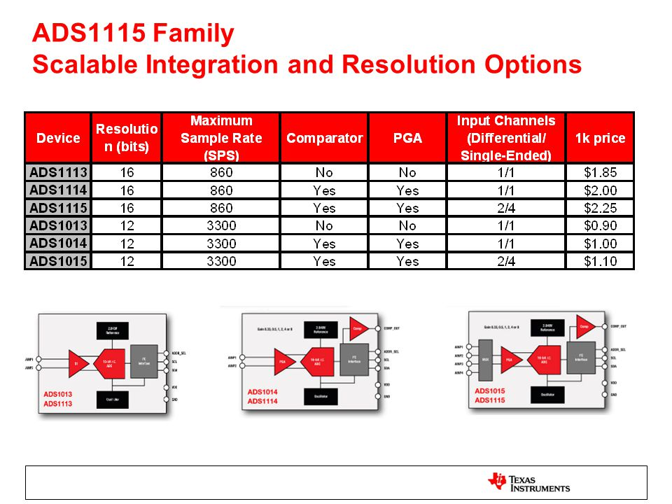 ADS1115 Family Scalable Integration and Resolution Options