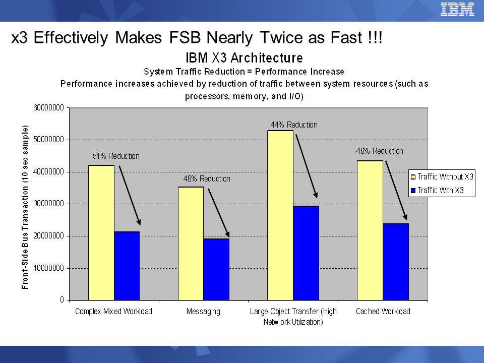 x3 Effectively Makes FSB Nearly Twice as Fast !!!