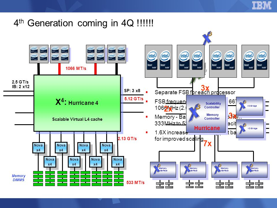 4th Generation coming in 4Q !!!!!!