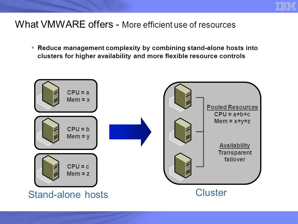 What VMWARE offers - More efficient use of resources