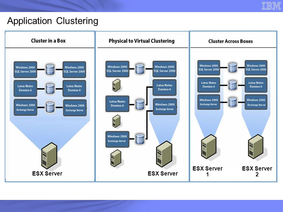 Application Clustering
