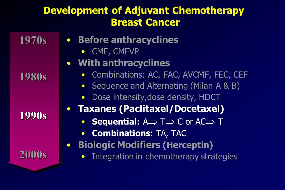 Development of Adjuvant Chemotherapy Breast Cancer