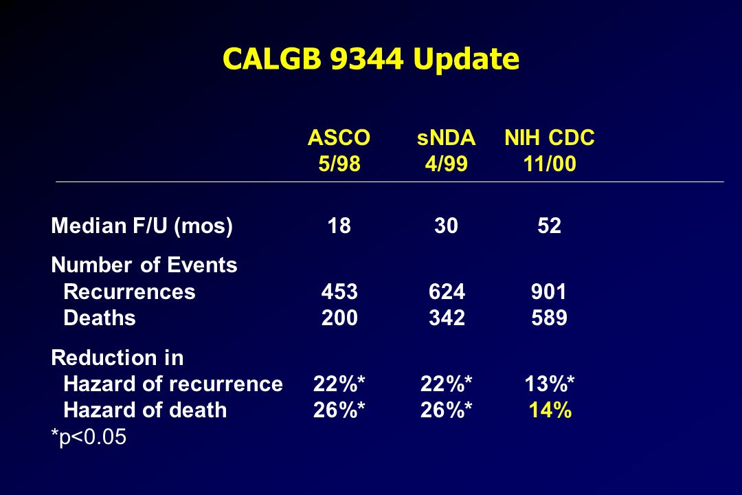 CALGB 9344 Update ASCO sNDA NIH CDC 5/98 4/99 11/00