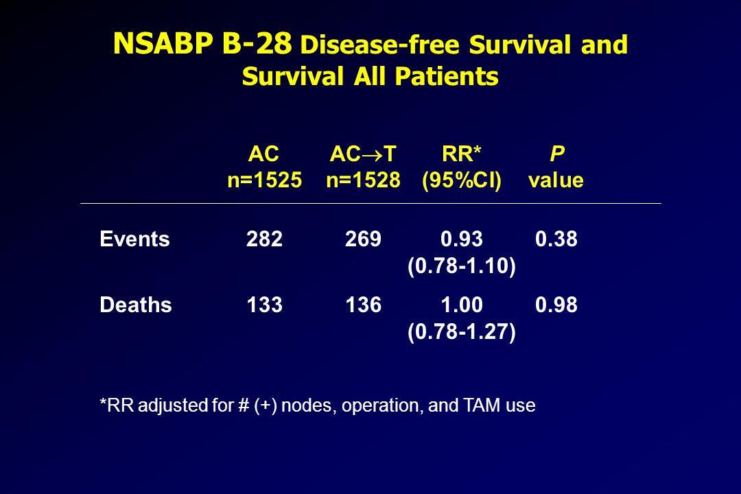 NSABP B-28 Disease-free Survival and Survival All Patients