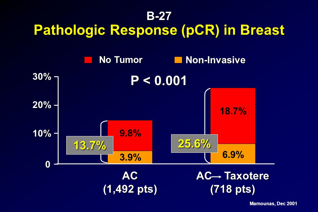 Pathologic Response (pCR) in Breast