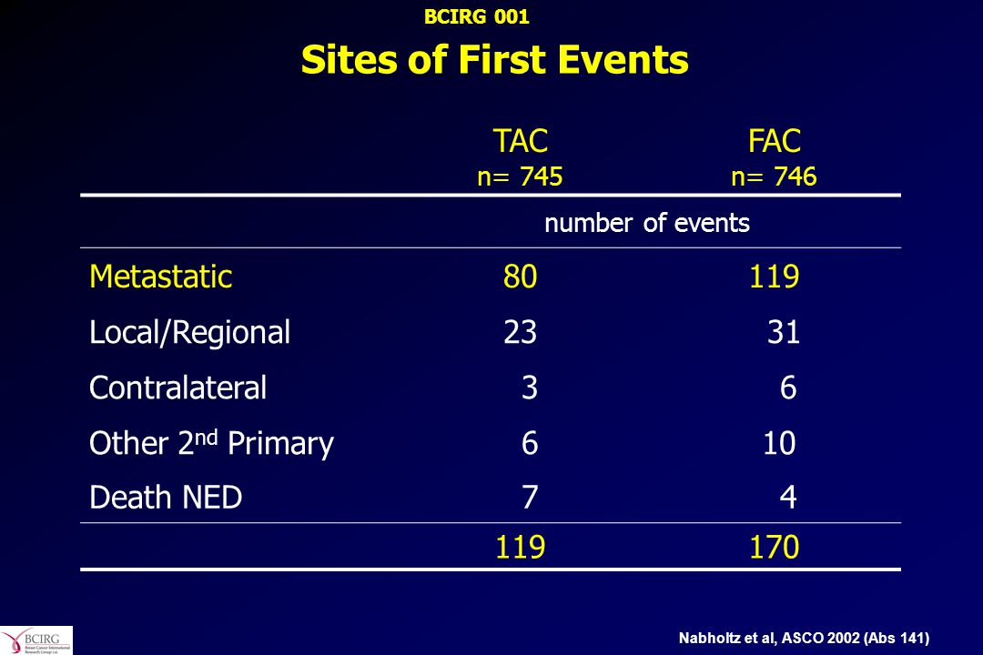 Sites of First Events TAC n= 745 FAC n= 746 Metastatic