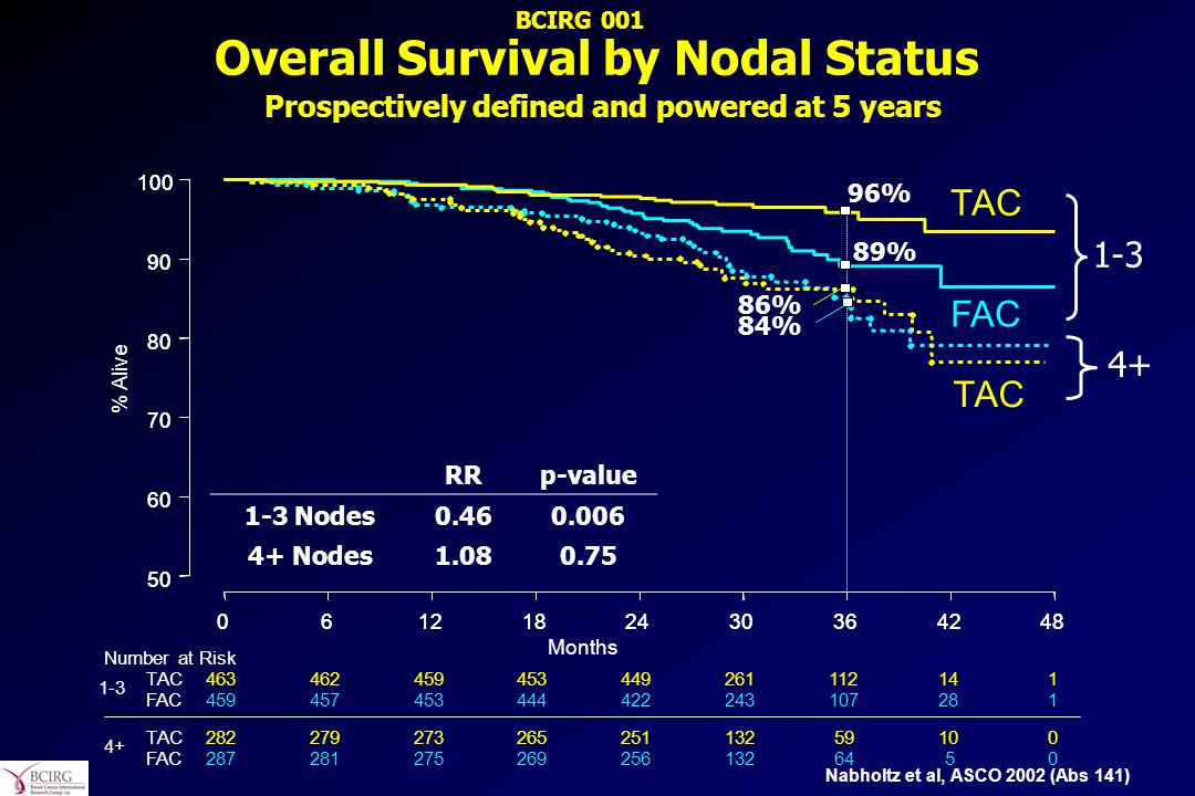 BCIRG 001 Overall Survival by Nodal Status Prospectively defined and powered at 5 years. TAC. 6.
