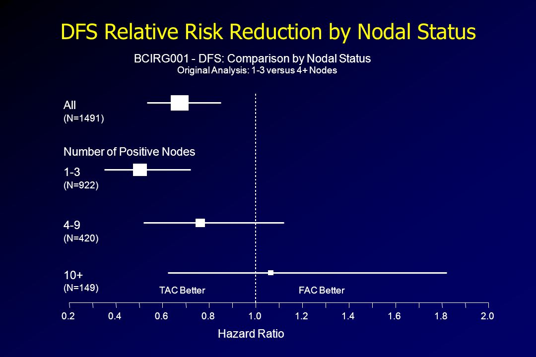 DFS Relative Risk Reduction by Nodal Status