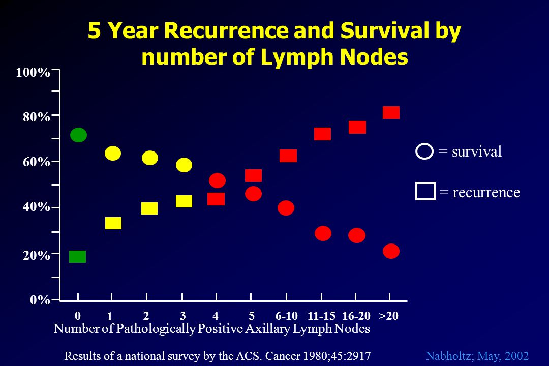 5 Year Recurrence and Survival by number of Lymph Nodes