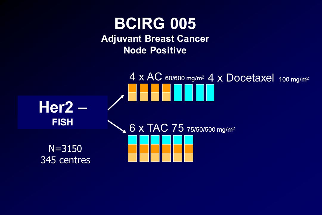 Adjuvant Breast Cancer