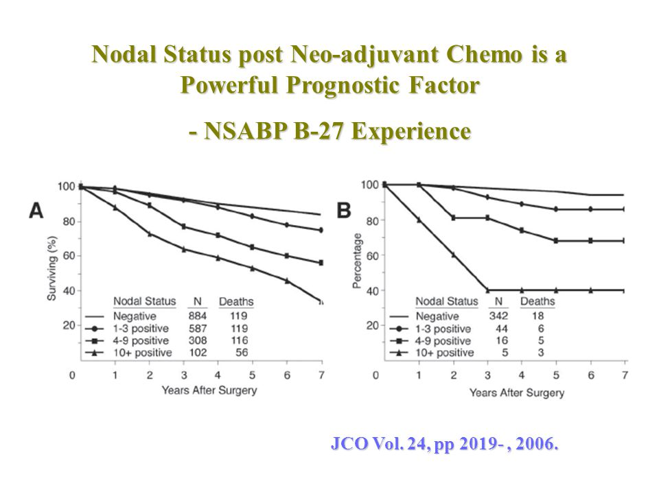 Nodal Status post Neo-adjuvant Chemo is a Powerful Prognostic Factor