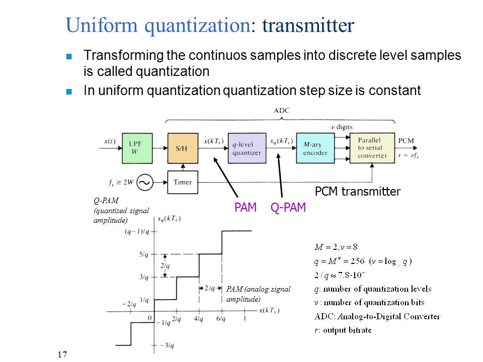 Uniform quantization: transmitter