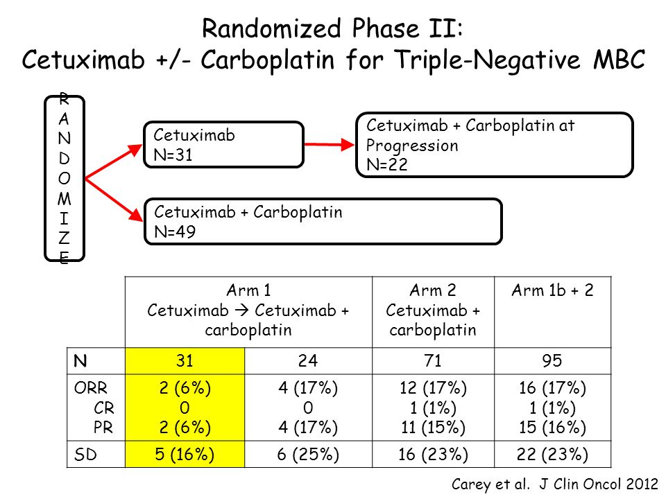 Randomized Phase II: Cetuximab +/- Carboplatin for Triple-Negative MBC