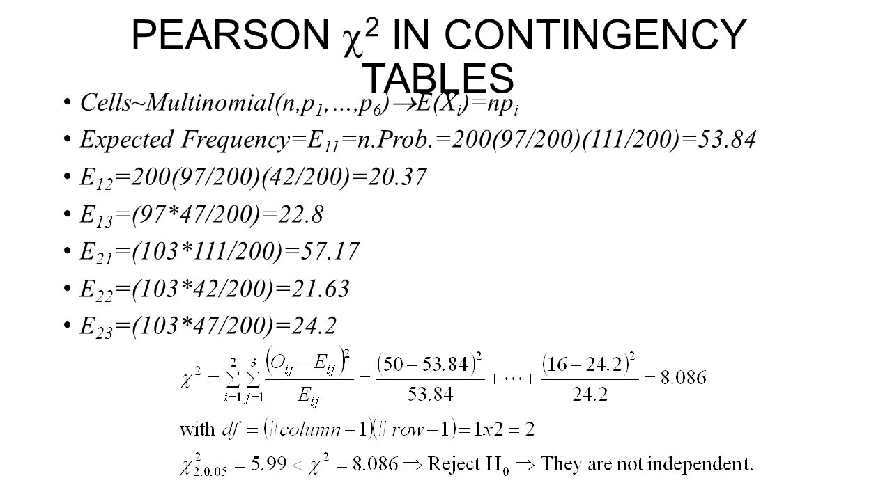PEARSON 2 IN CONTINGENCY TABLES