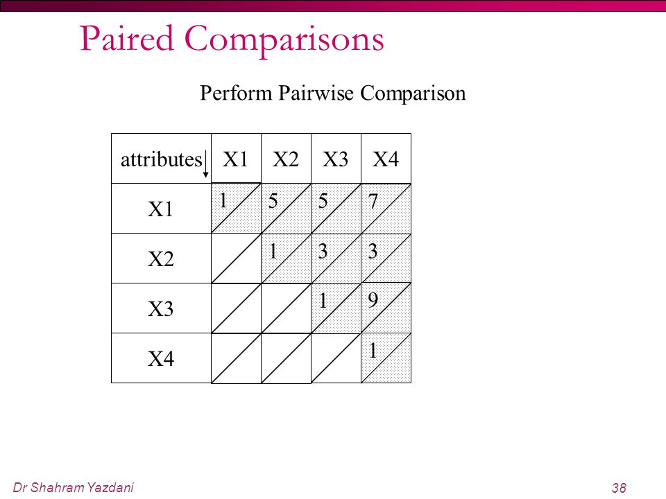 Paired Comparisons Perform Pairwise Comparison attributes X1 X2 X3 X4