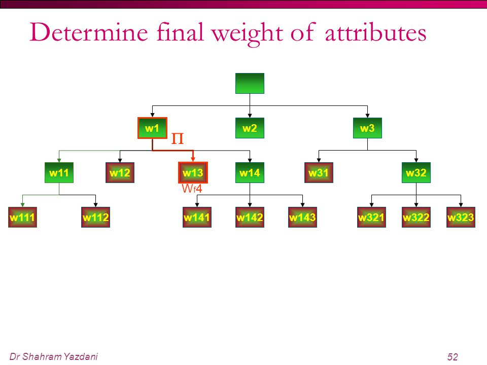 Determine final weight of attributes
